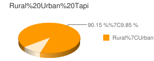 Tapi census population